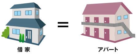 「借家」=「アパート」