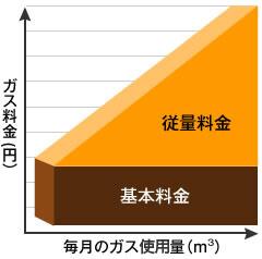 【二部料金制】基本料金+従量料金