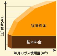 【スライド制】基本料金+従量料金