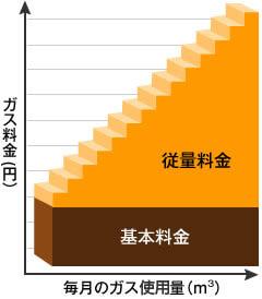 【原料費調整制度】基本料金+従量料金