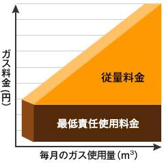 【三部料金制】基本料金+設備貸付料金等+従量料金