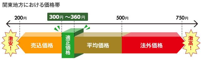 関東地方における価格帯
