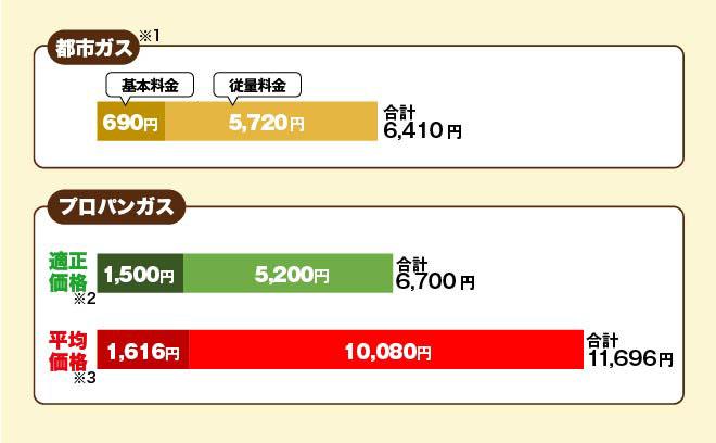 【群馬県】プロパンガス換算で20m3を利用したとして計算